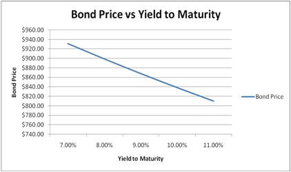 Zero coupon and yield to maturity