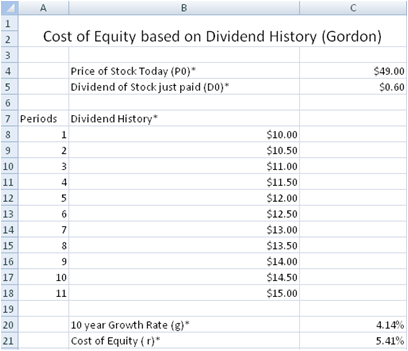 how to find equity dividend rate