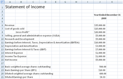 Income Statement 1  Profit Statement Template