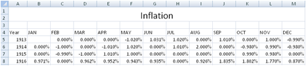 Free Inflation Calculator and Consumer Price Index spreadsheet – Inflation Calculator Template