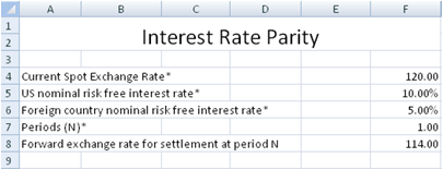 Risk free interest rate options trading