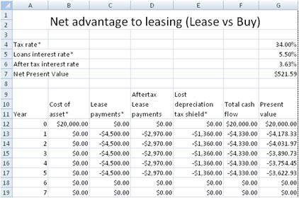 free lease or buy calculator net advantage to leasing