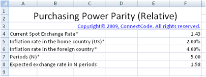Free International Fisher Effect Purchasing Power Parity and – Inflation Calculator Template