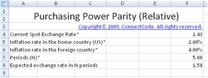 Free International Fisher Effect (Purchasing Power Parity