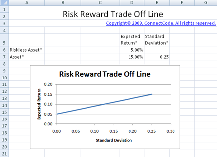 Binary options risk reward