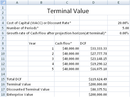 how to find terminal value on financial calculator