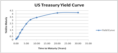 Bond Yield To Maturity Specs Price Release Date Redesign