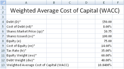 free weighted average cost of capital wacc spreadsheet