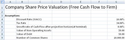 Valuing Firms Using Present Value of Free Cash Flows