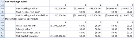 Free Cash Flow To Equity spreadsheet