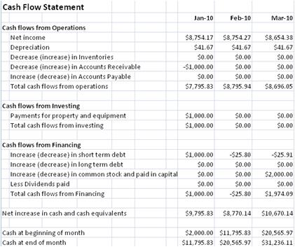 Company Financial Plan
