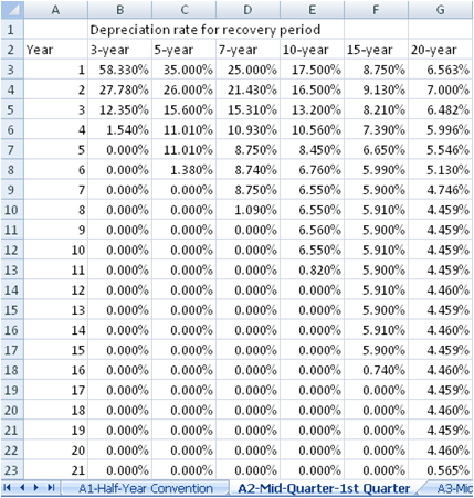 free modified accelerated cost recovery system macrs depreciation