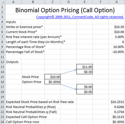 Stock options interest rates