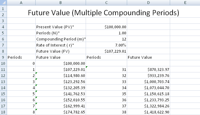 http://www.spreadsheetml.com/financialmodeling/images/FV_Compound.png