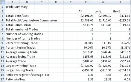 Strategy Backtesting in Excel – Excel Profit and Loss Worksheet