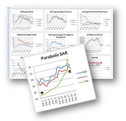Technical Indicators Library for Excel